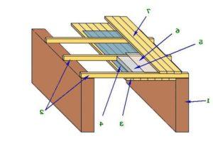 Подшивной потолок схема