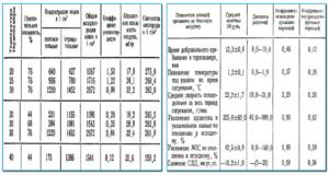 Микроклимат русской бани